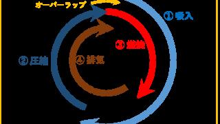 四サイクルディーゼル機関の弁線図