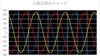 周波数(発電機の並列運転に関する基礎知識)