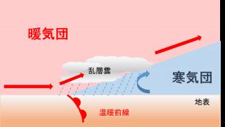 温暖前線とは何か?