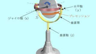 3N航海 筆記試験問題 ジャイロコンパス(1)