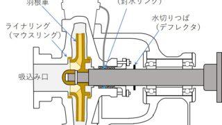 三級海技士(機関)機関二 筆記問題 補機 うず巻ポンプ(4)
