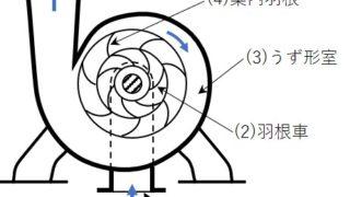 三級海技士(機関)機関二 筆記問題 補機 軸流ポンプ(2)