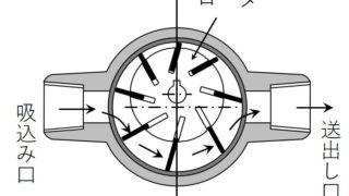 三級海技士(機関)機関二 筆記問題 補機 ベーンポンプ