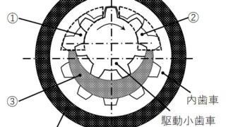 三級海技士(機関)機関二 筆記問題 補機 内接歯車ポンプ