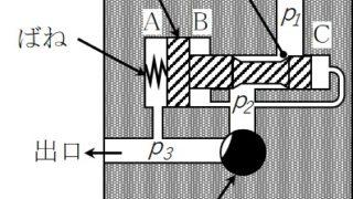 三級海技士(機関)機関二 筆記問題 補機油圧装置(1)
