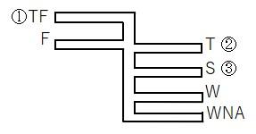 三級海技士(航海) 運用 筆記試験問題 喫水(1)