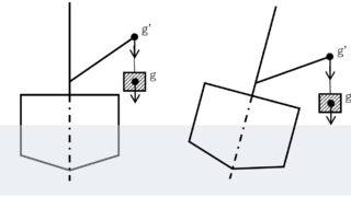 三級海技士(航海) 運用 筆記試験問題 復原力(2)
