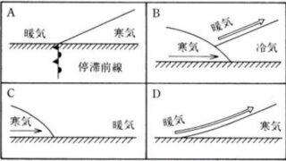 三級海技士(航海) 運用 筆記試験問題 天気図(1)